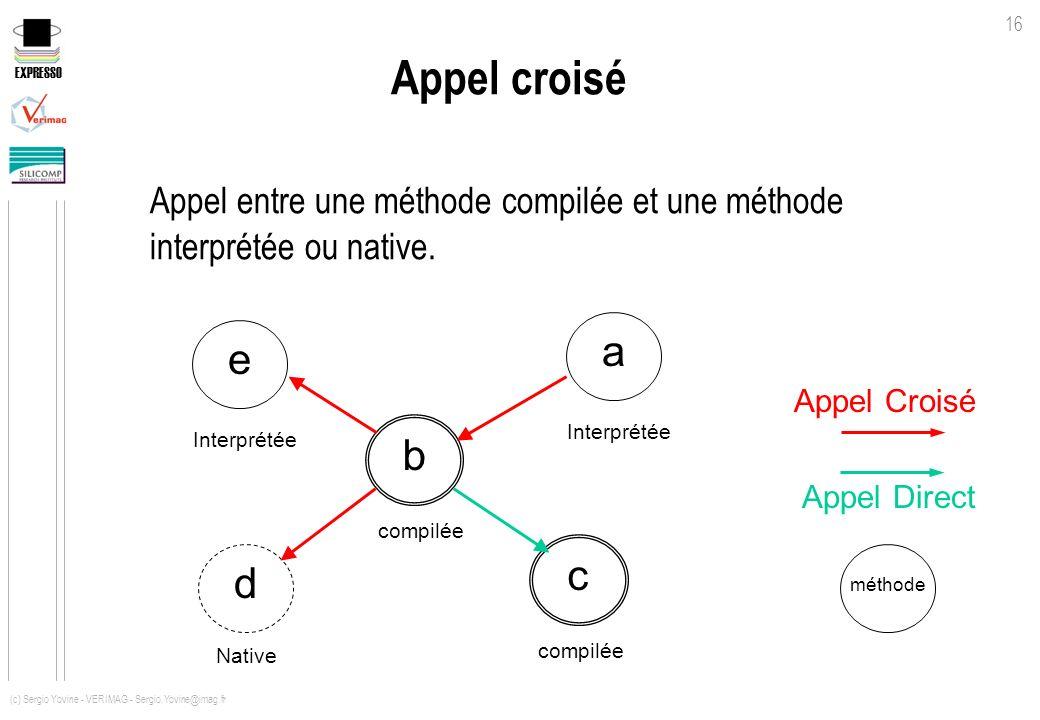 Appel croisé Appel entre une méthode compilée et une méthode interprétée ou native. a. e. Appel Croisé.