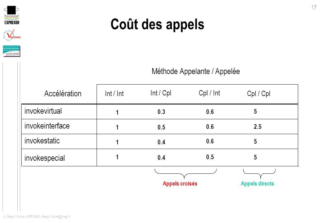 Coût des appels Méthode Appelante / Appelée Accélération invokevirtual