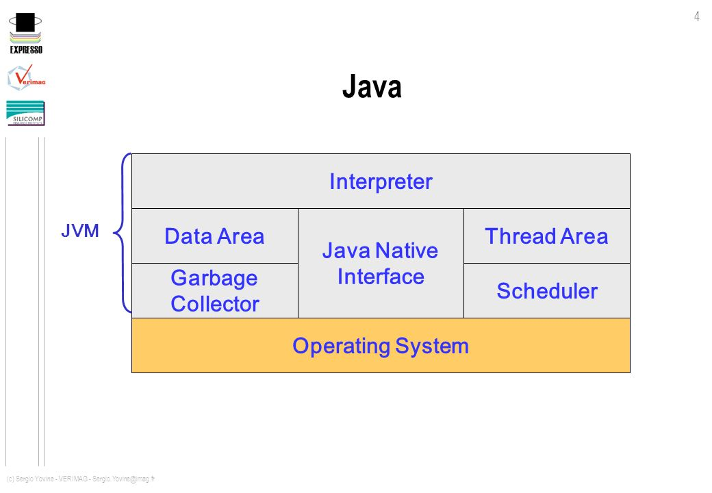Java Interpreter Data Area Java Native Interface Thread Area Garbage