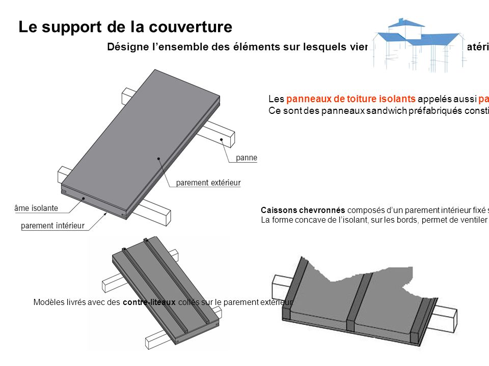Le support de la couverture