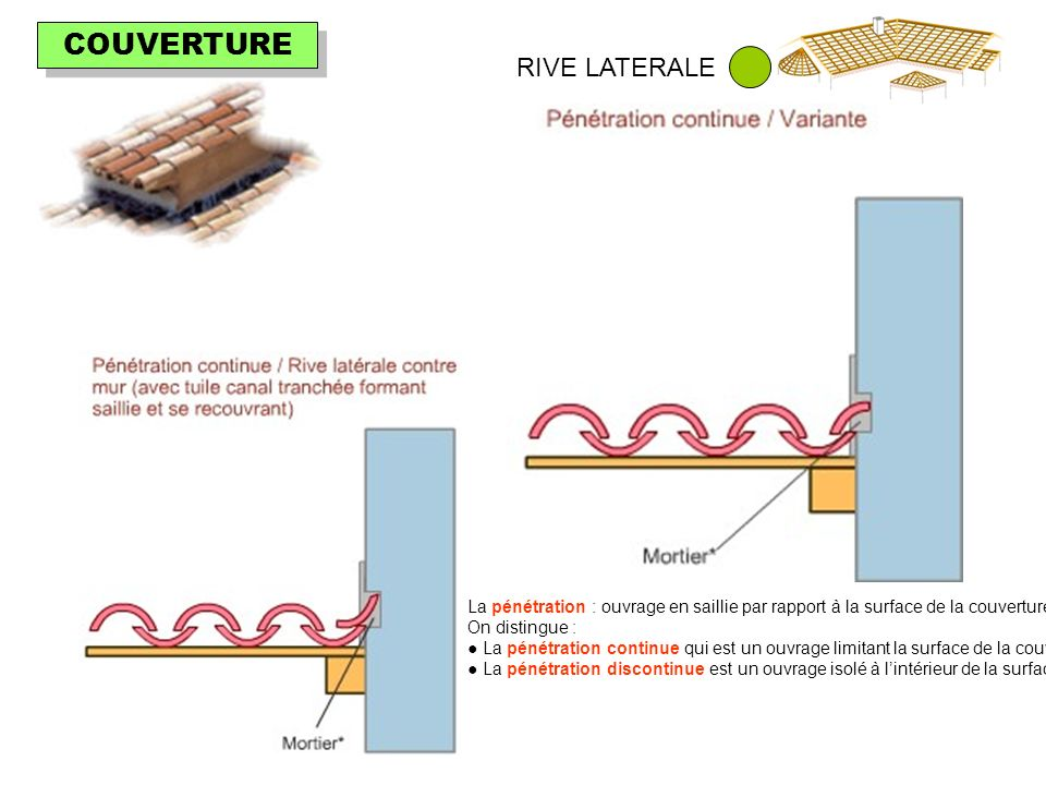 COUVERTURE RIVE LATERALE