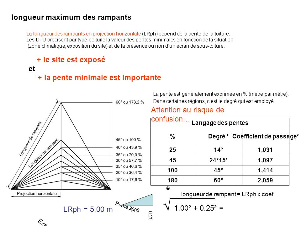 Coefficient de passage*