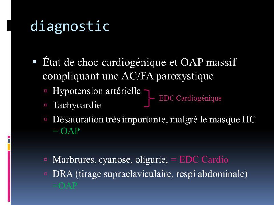 diagnostic État de choc cardiogénique et OAP massif compliquant une AC/FA paroxystique. Hypotension artérielle.