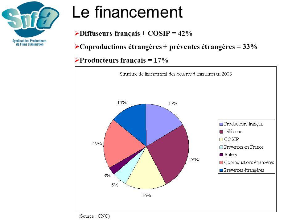 Le financement Diffuseurs français + COSIP = 42%