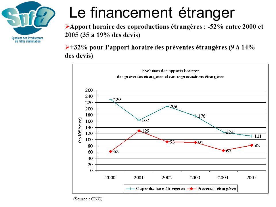 Le financement étranger