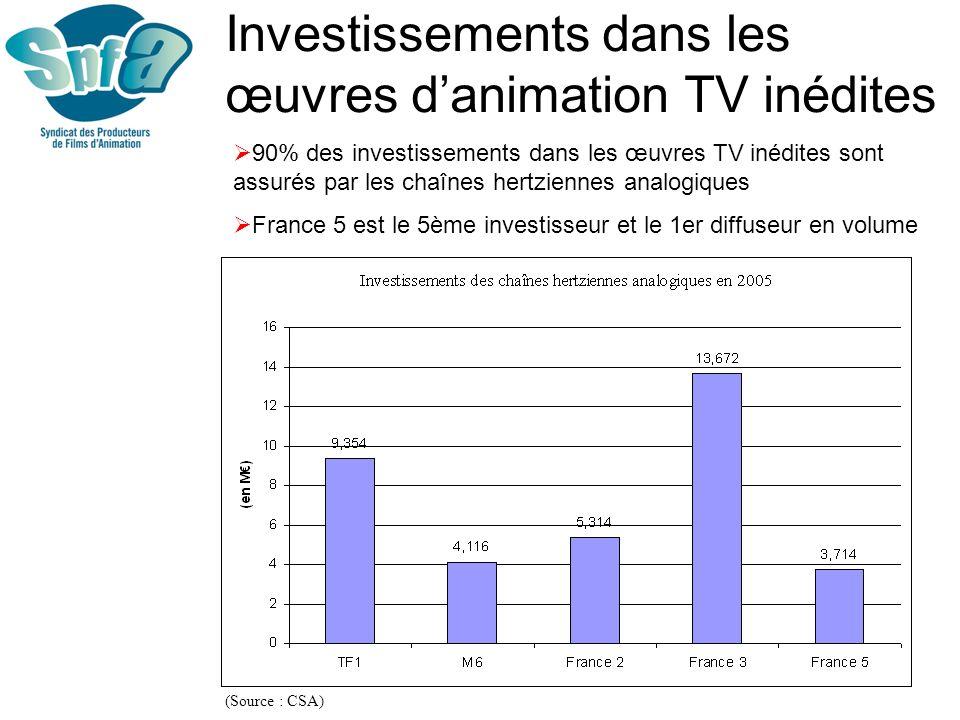 Investissements dans les œuvres d'animation TV inédites