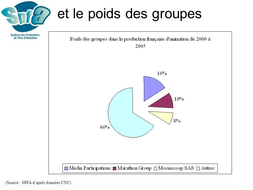 et le poids des groupes (Source : SPFA d'après données CNC)
