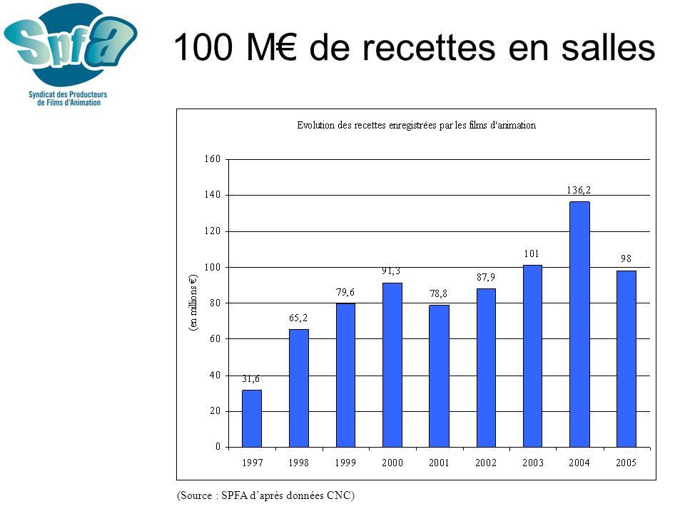 100 M€ de recettes en salles