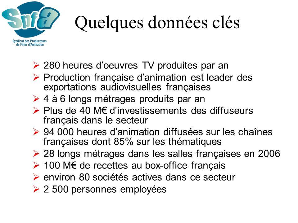 Quelques données clés 280 heures d'oeuvres TV produites par an
