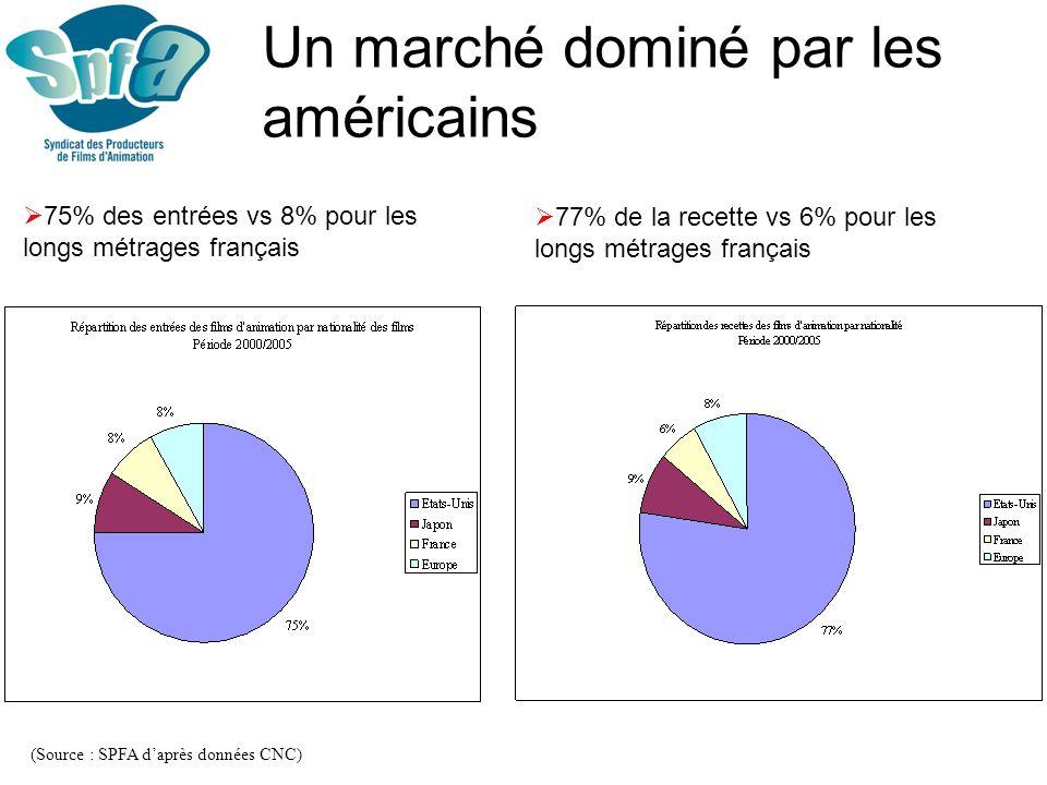 Un marché dominé par les américains