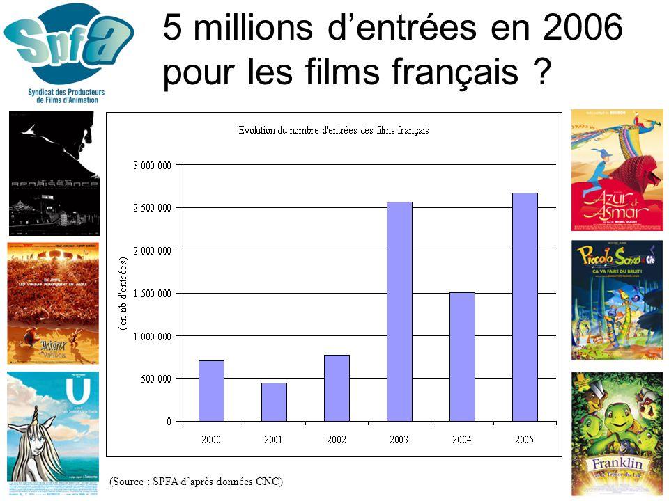 5 millions d'entrées en 2006 pour les films français