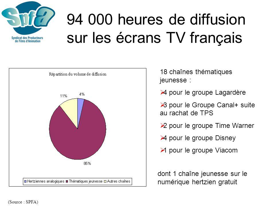 94 000 heures de diffusion sur les écrans TV français
