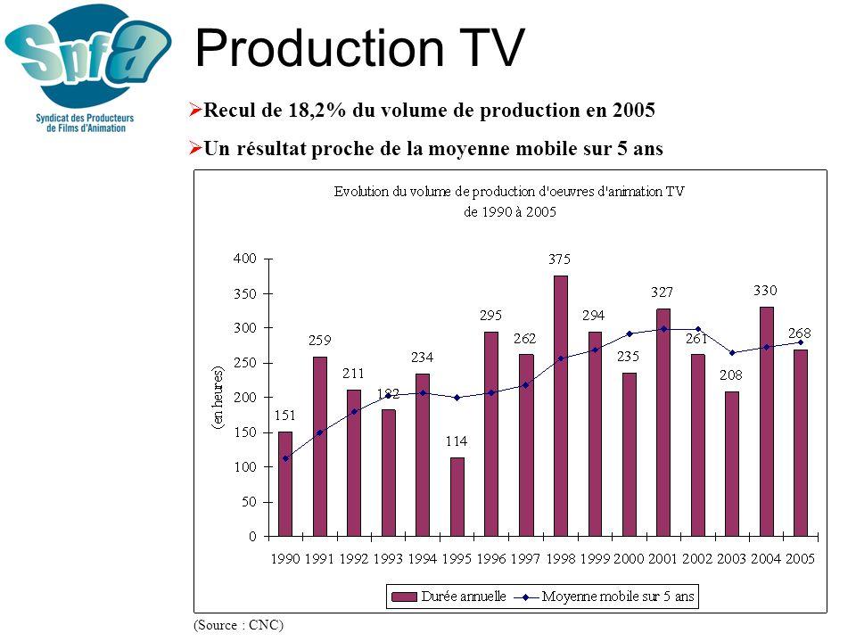 Production TV Recul de 18,2% du volume de production en 2005