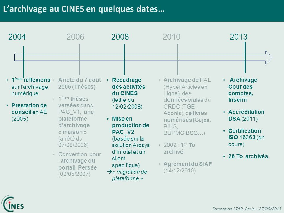 L'archivage au CINES en quelques dates…