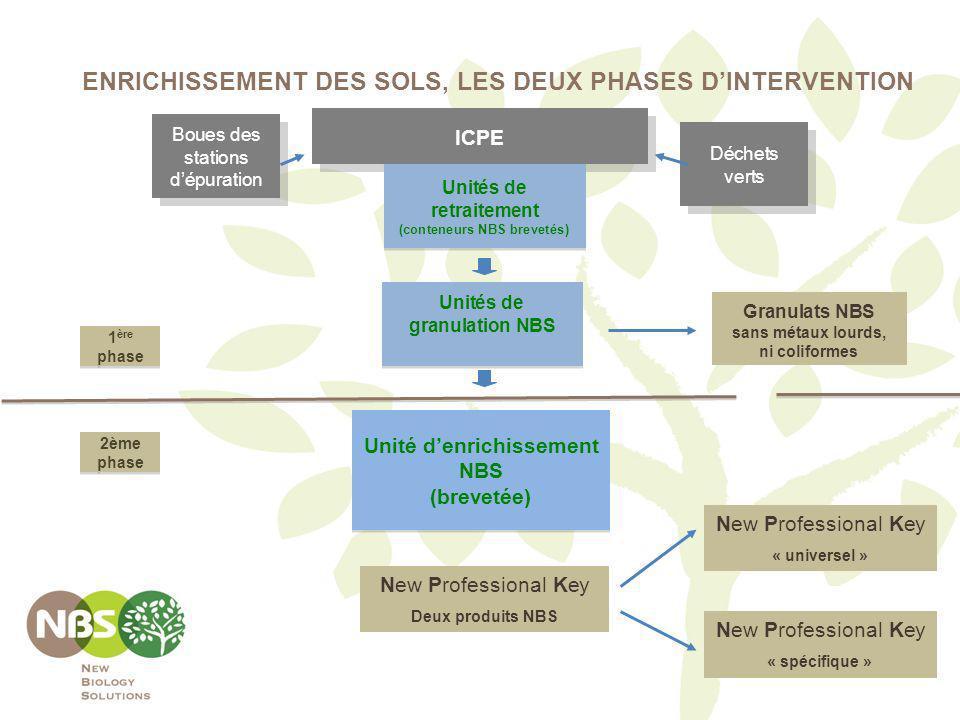 ENRICHISSEMENT DES SOLS, LES DEUX PHASES D'INTERVENTION