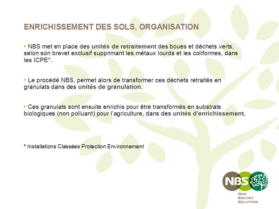 ENRICHISSEMENT DES SOLS, ORGANISATION