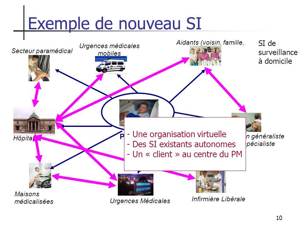 Exemple de nouveau SI Une organisation virtuelle