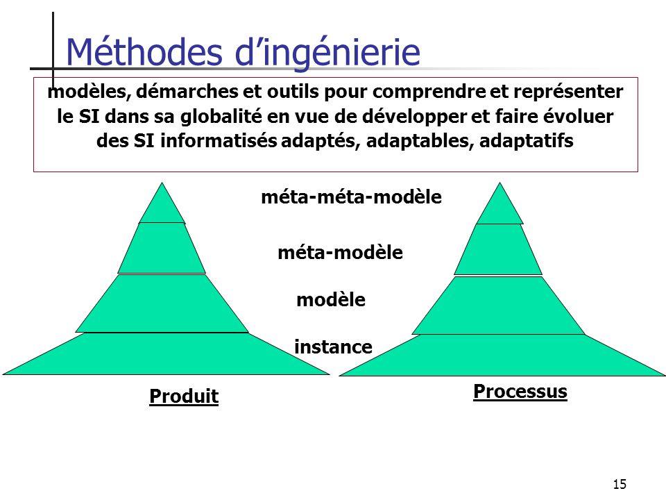 Méthodes d'ingénierie