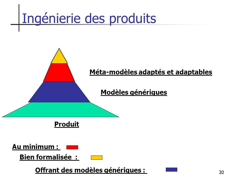 Ingénierie des produits