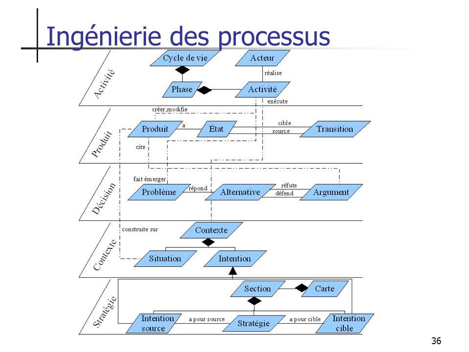 Ingénierie des processus