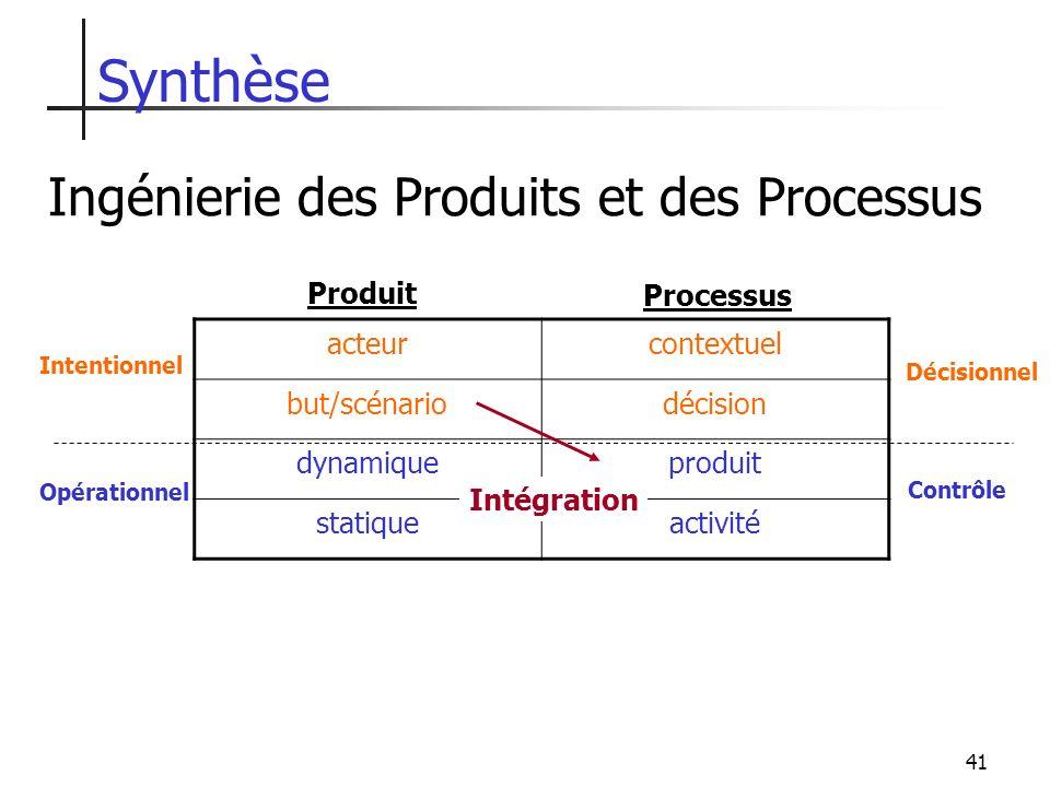 Synthèse Ingénierie des Produits et des Processus Produit Processus