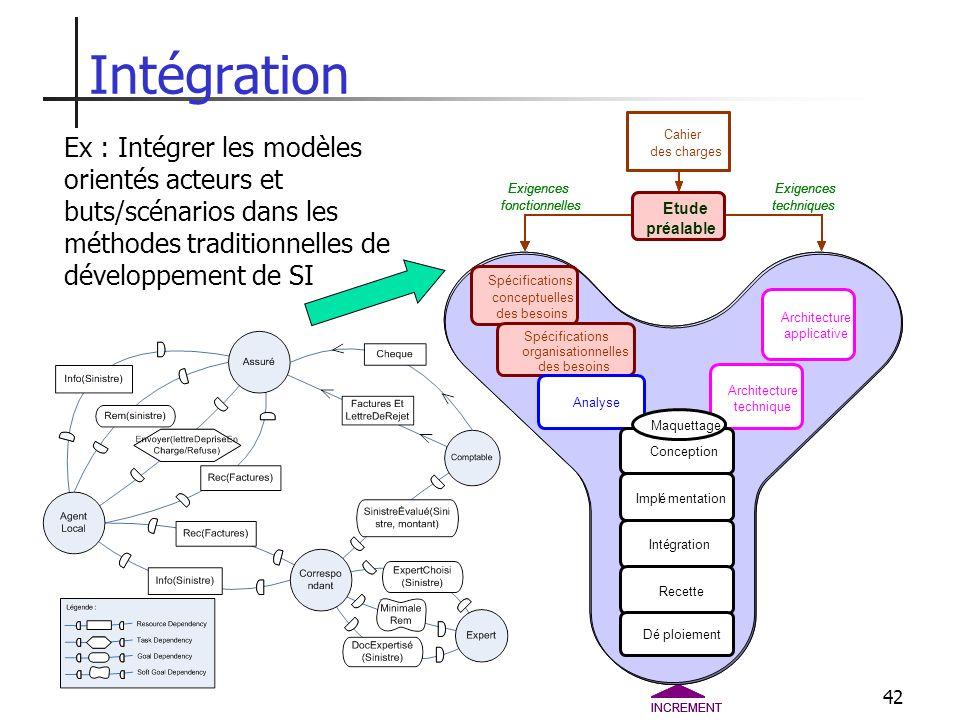 Intégration Ex : Intégrer les modèles orientés acteurs et buts/scénarios dans les méthodes traditionnelles de développement de SI.