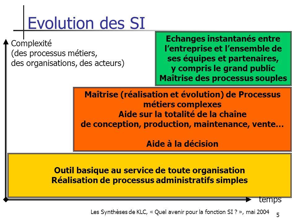 Evolution des SI Echanges instantanés entre Complexité