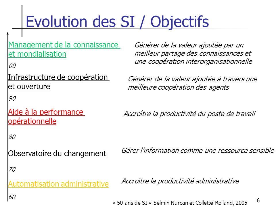 Evolution des SI / Objectifs