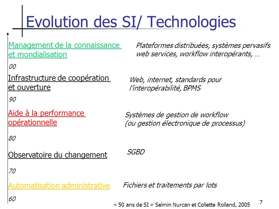 Evolution des SI/ Technologies