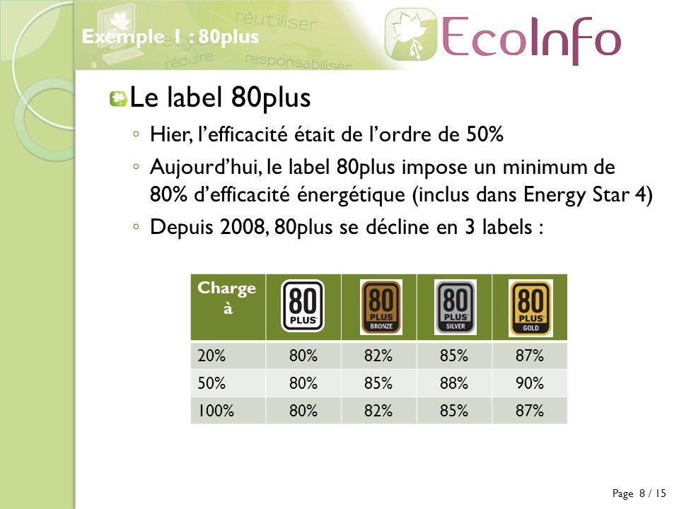 Le label 80plus Hier, l'efficacité était de l'ordre de 50%
