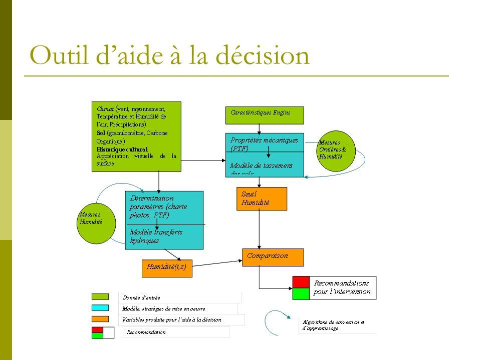 Outil d'aide à la décision
