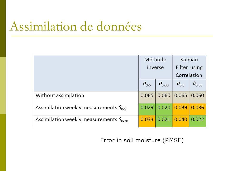 Assimilation de données