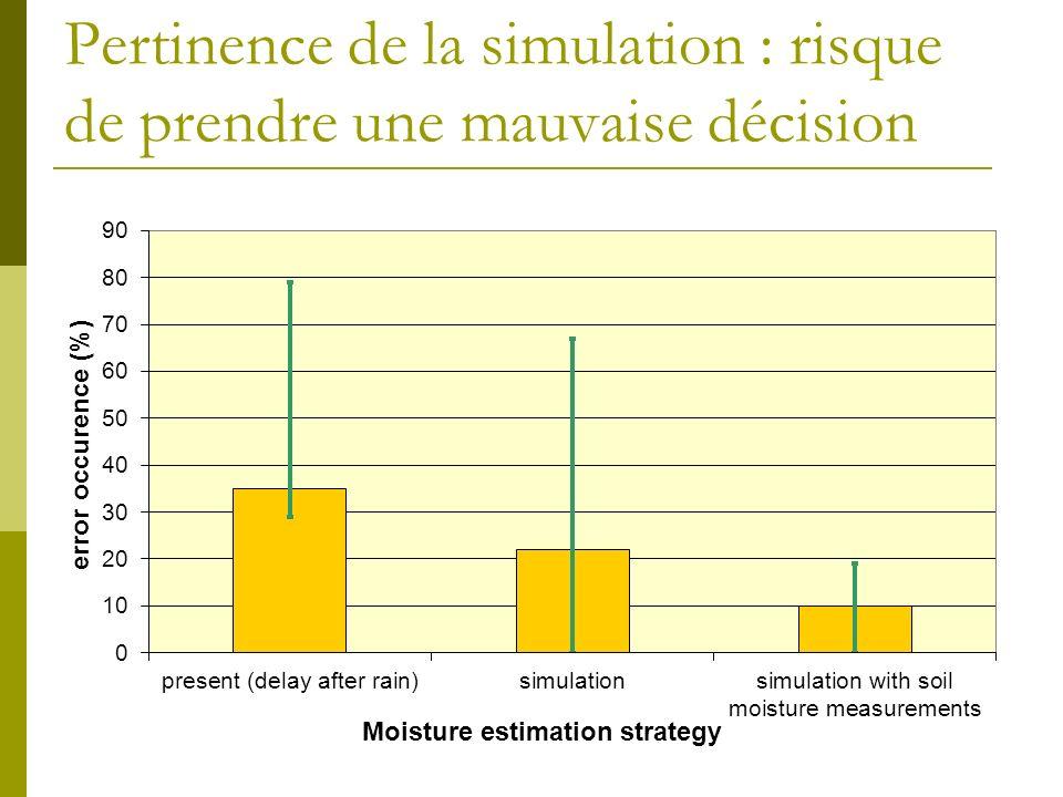 Pertinence de la simulation : risque de prendre une mauvaise décision