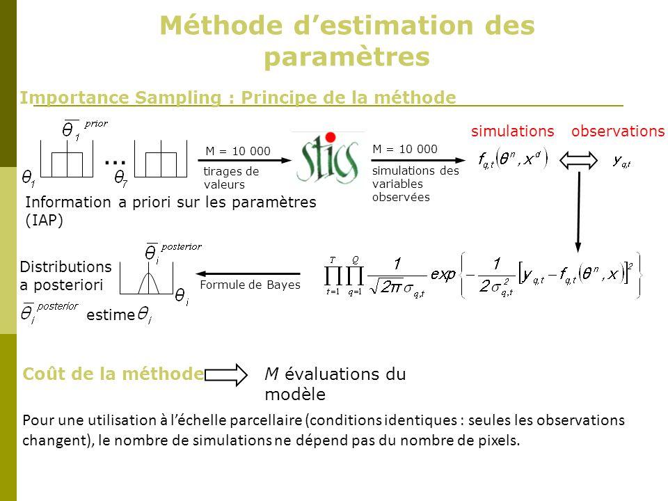 Méthode d'estimation des paramètres