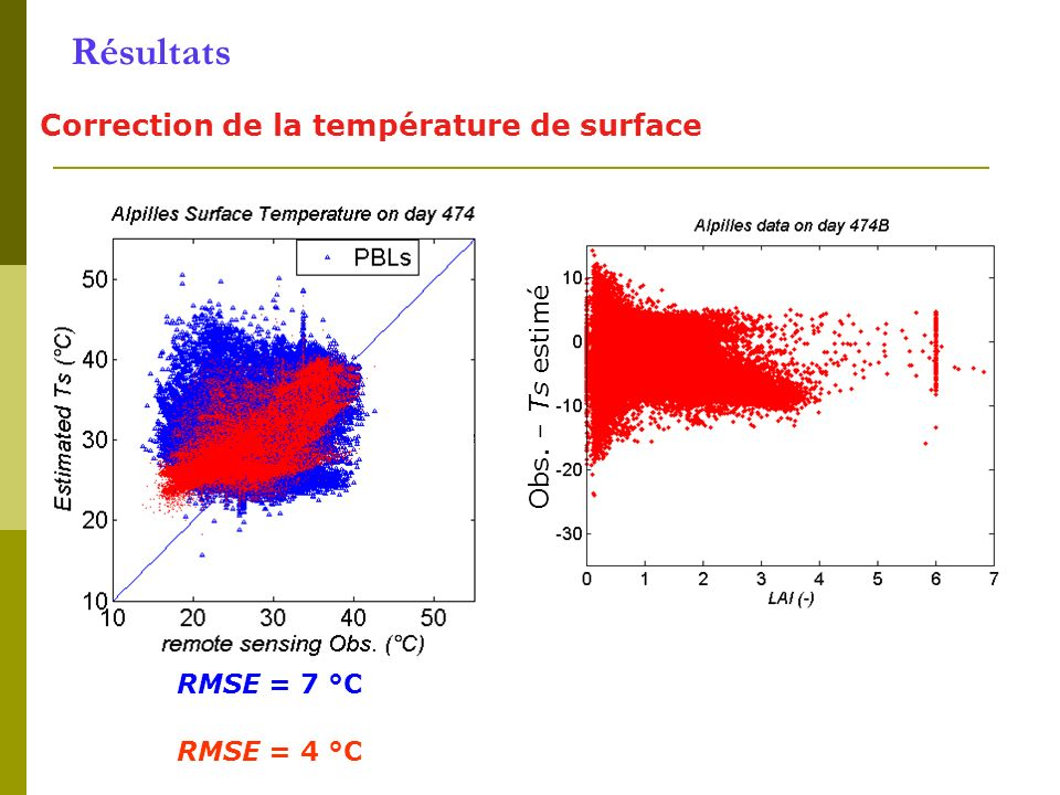 Résultats Correction de la température de surface Obs. – Ts estimé