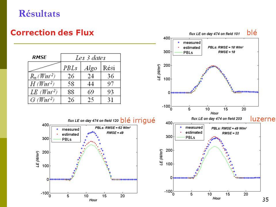 Résultats Correction des Flux blé luzerne blé irrigué 35 RMSE