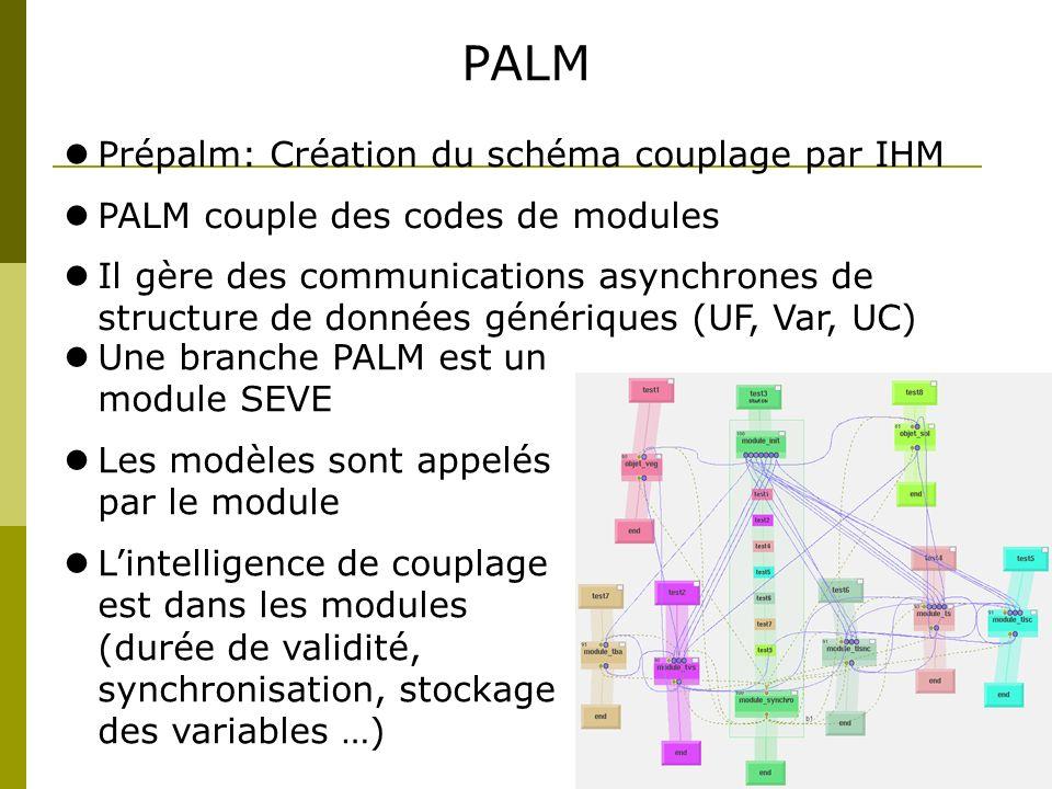 PALM Prépalm: Création du schéma couplage par IHM