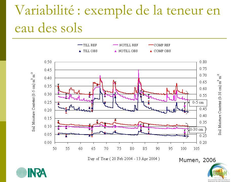 Variabilité : exemple de la teneur en eau des sols