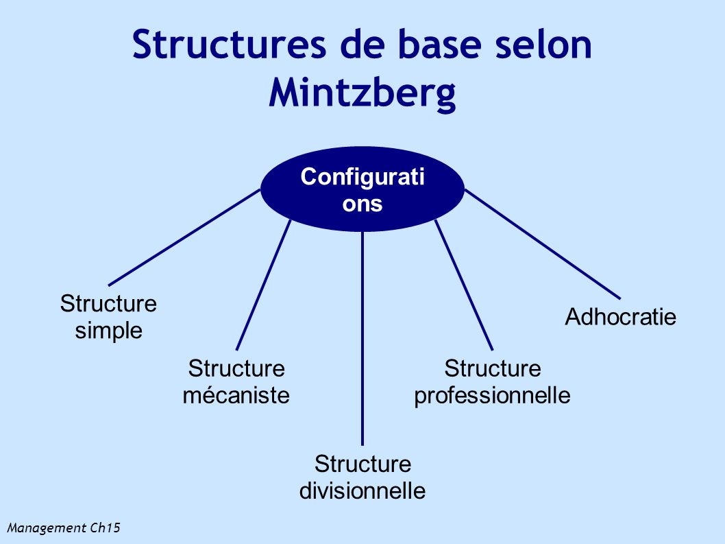mintzberg structural configuration Study 285 ch 15-18 flashcards from supervision under mintzberg's configuration is: the most organic form of organization under mintzberg's structural.