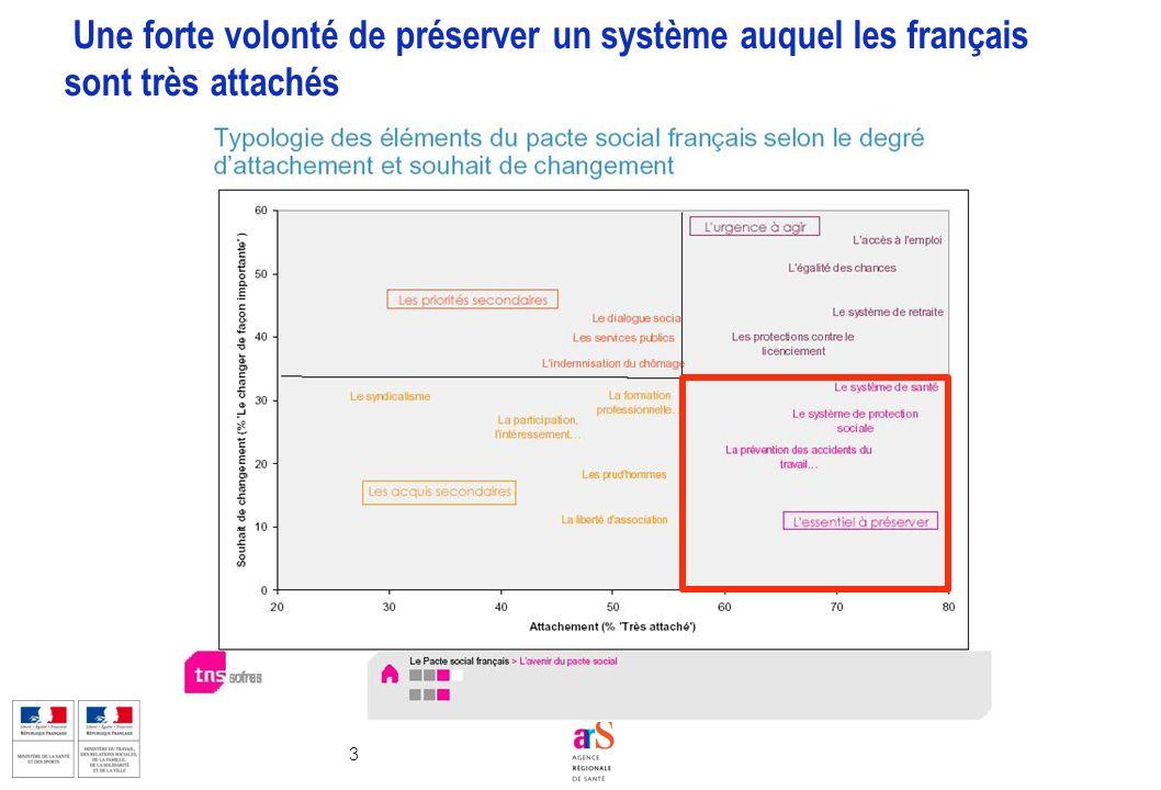 Une forte volonté de préserver un système auquel les français sont très attachés