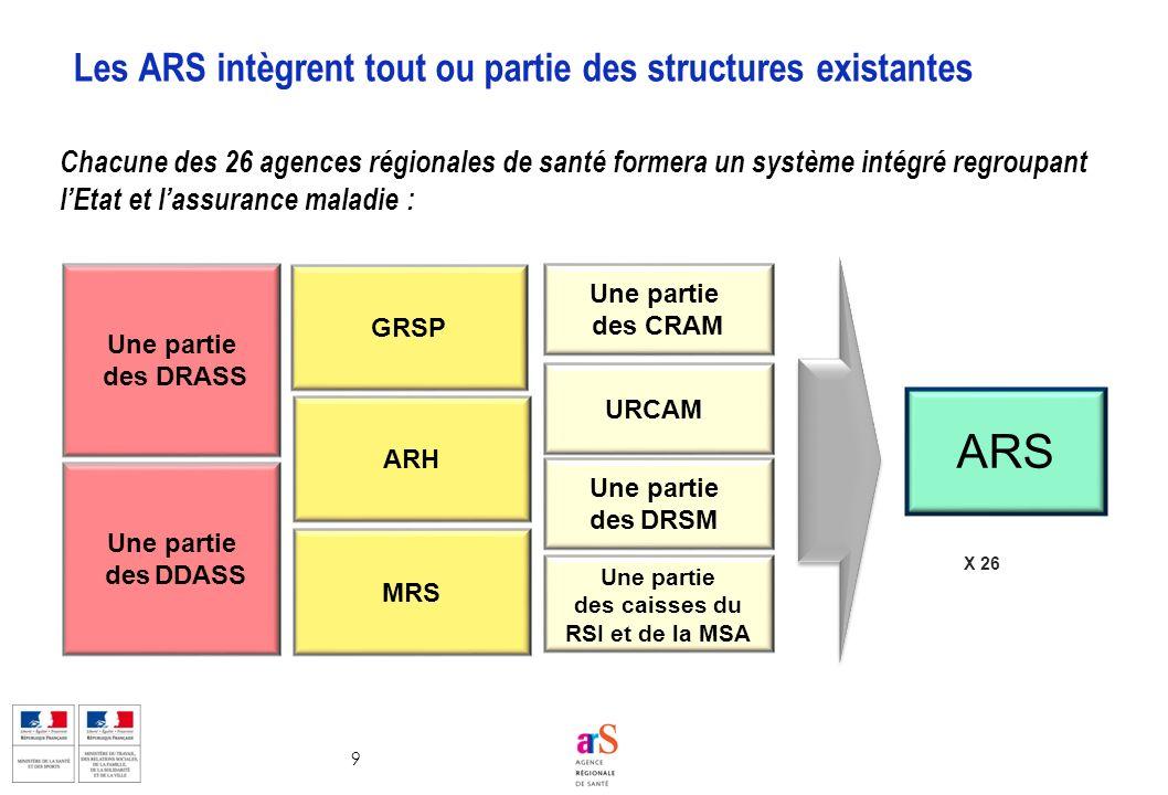 Les ARS intègrent tout ou partie des structures existantes