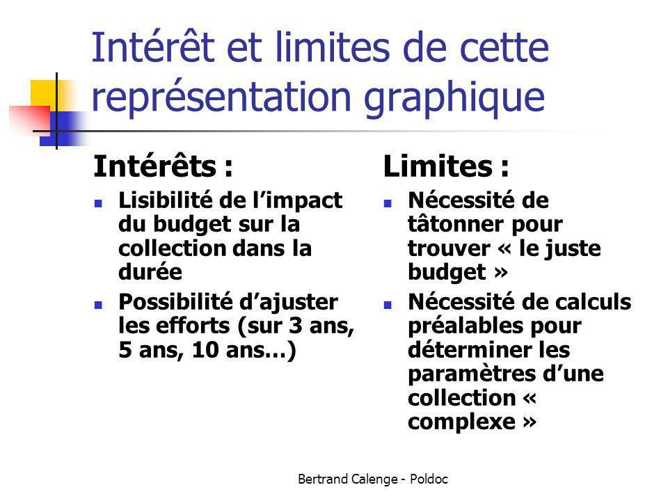 Intérêt et limites de cette représentation graphique