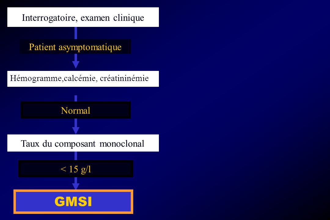GMSI Interrogatoire, examen clinique Patient asymptomatique Normal