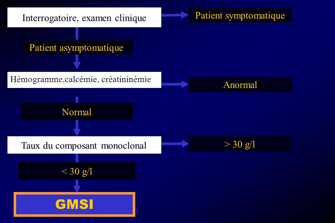 GMSI Patient symptomatique Interrogatoire, examen clinique