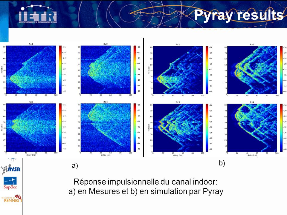 Pyray results Réponse impulsionnelle du canal indoor: