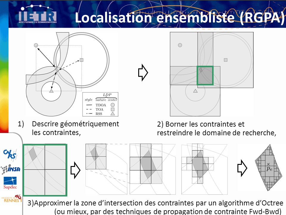 Localisation ensembliste (RGPA)