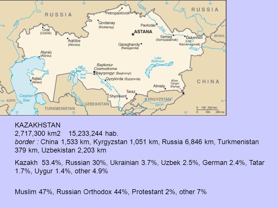 KAZAKHSTAN 2,717,300 km2 15,233,244 hab. border : China 1,533 km, Kyrgyzstan 1,051 km, Russia 6,846 km, Turkmenistan 379 km, Uzbekistan 2,203 km.