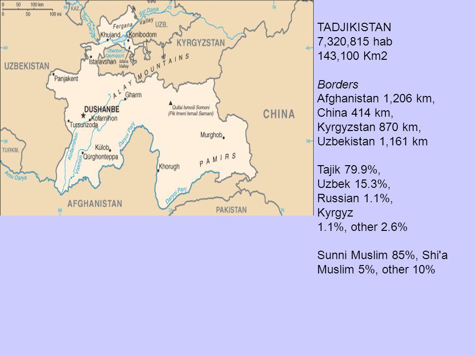 TADJIKISTAN 7,320,815 hab. 143,100 Km2. Borders. Afghanistan 1,206 km, China 414 km, Kyrgyzstan 870 km,