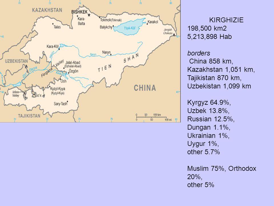 KIRGHIZIE 198,500 km2. 5,213,898 Hab. borders. China 858 km, Kazakhstan 1,051 km, Tajikistan 870 km, Uzbekistan 1,099 km.