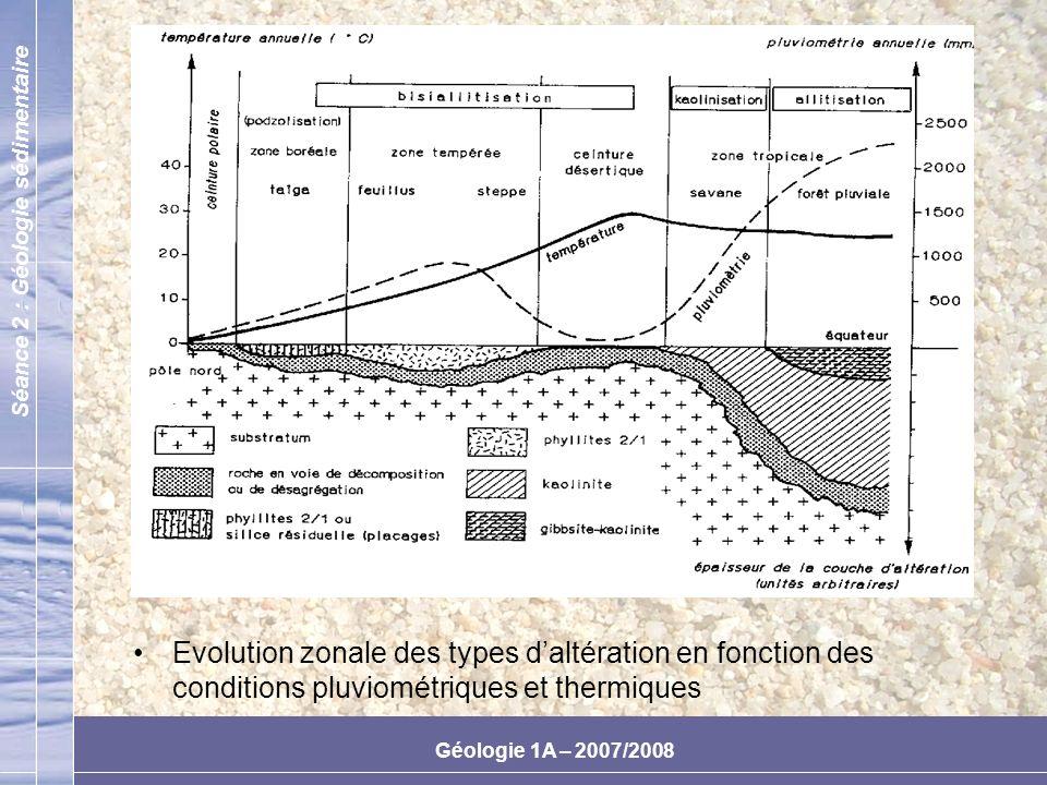 Evolution zonale des types d'altération en fonction des conditions pluviométriques et thermiques